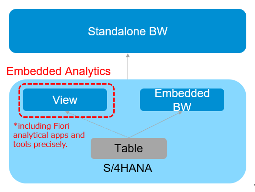 Analytics in S/4HANA – real shape of embedded analytics and beyond