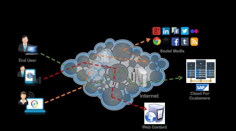How Akamai works in SAP Cloud for Customers | SAP Blogs