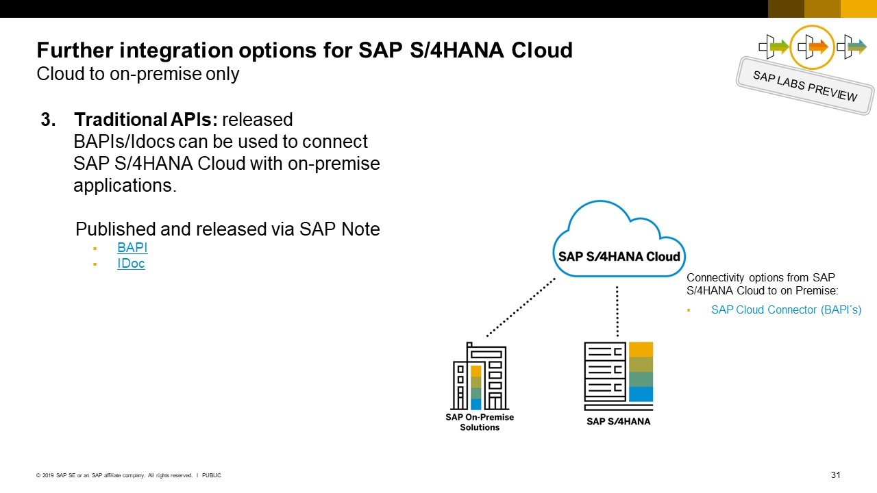 Calling BAPIs in the SAP S/4HANA Public Cloud | SAP Blogs