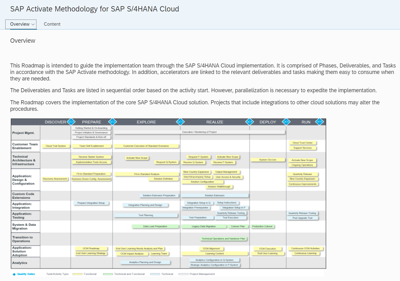 When to use what: SAP Best Practices and SAP Model Companies