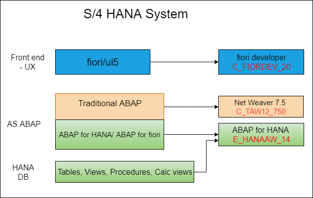 What Certification Is Available For S 4 Hana Developer