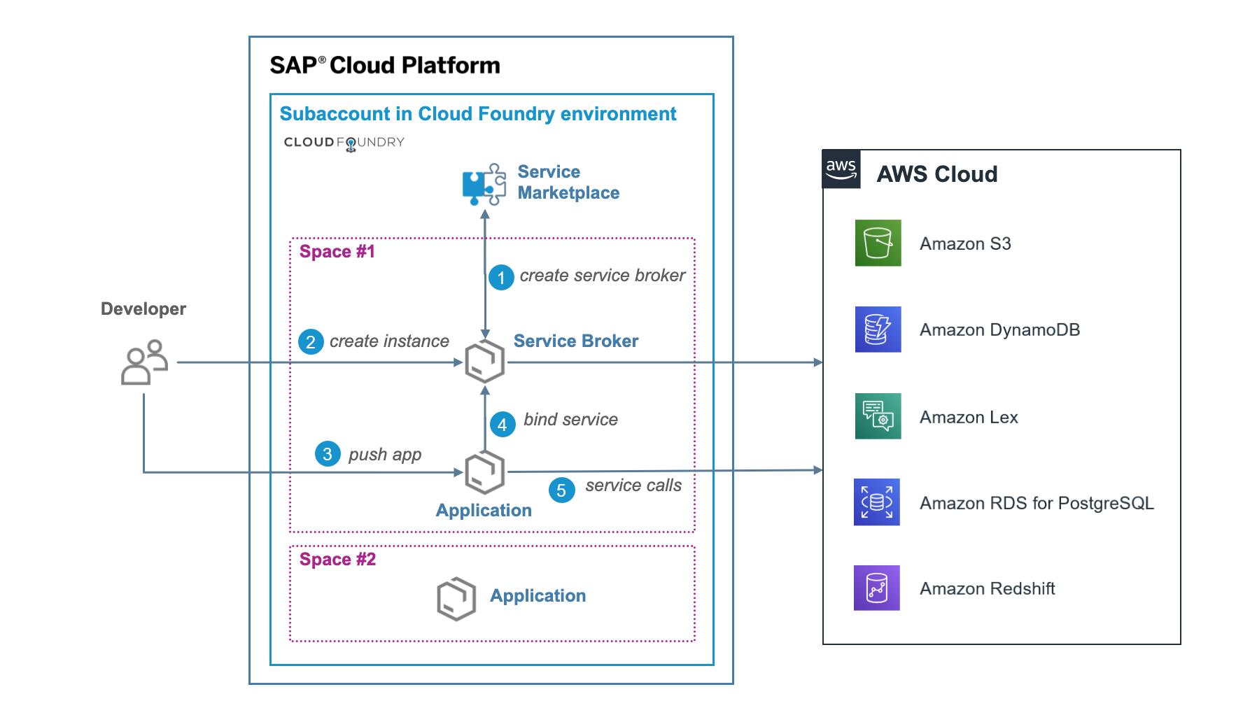 How to consume AWS services on SAP Cloud Platform? | SAP Blogs