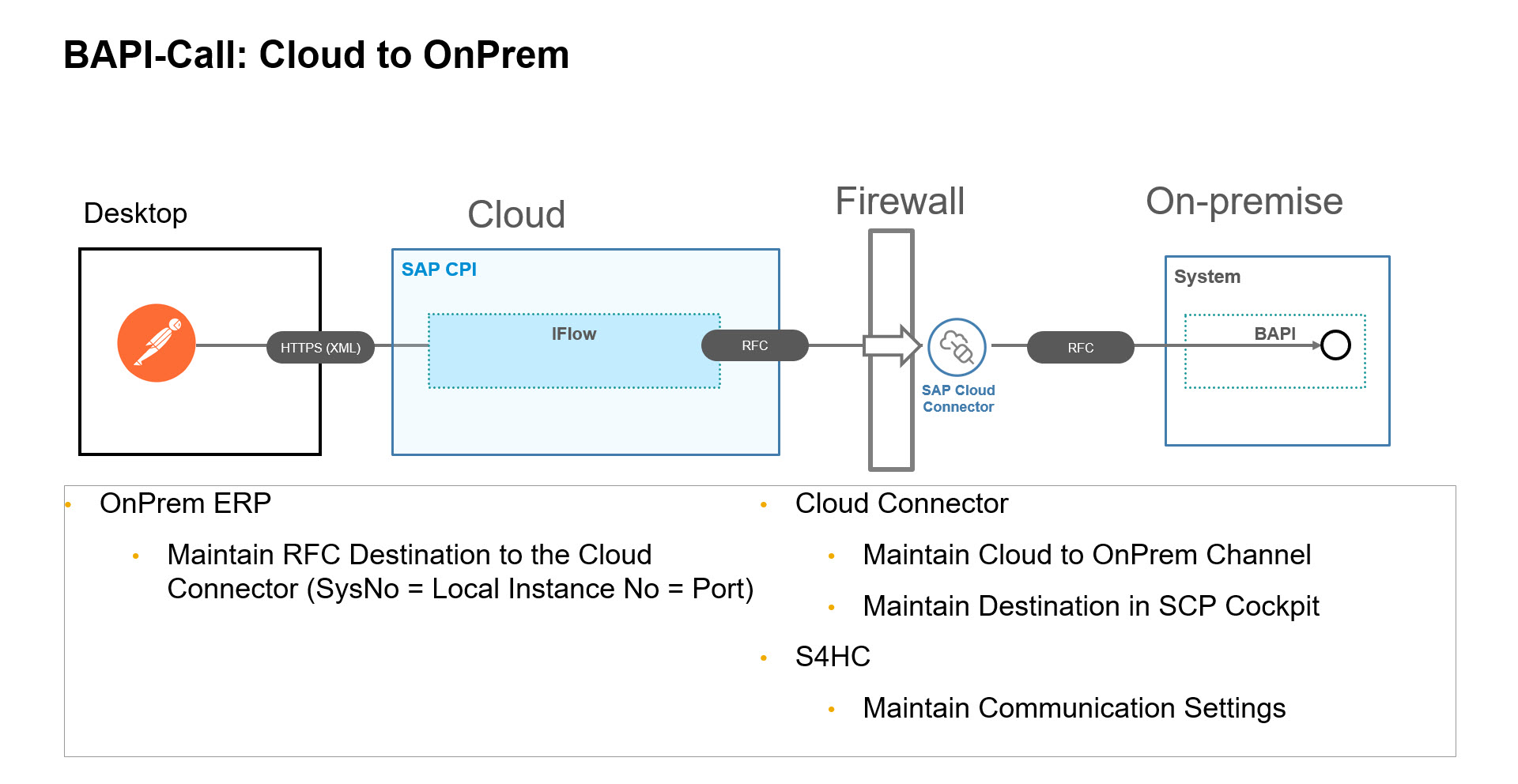 Calling a BAPI in an SAP On-premise system from the Cloud