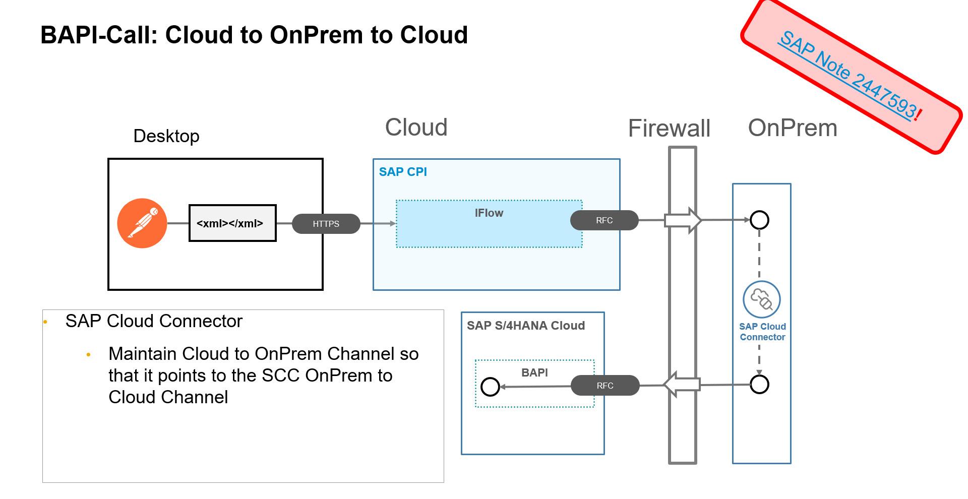 Calling a BAPI in the SAP S/4HANA Cloud from the Cloud   SAP