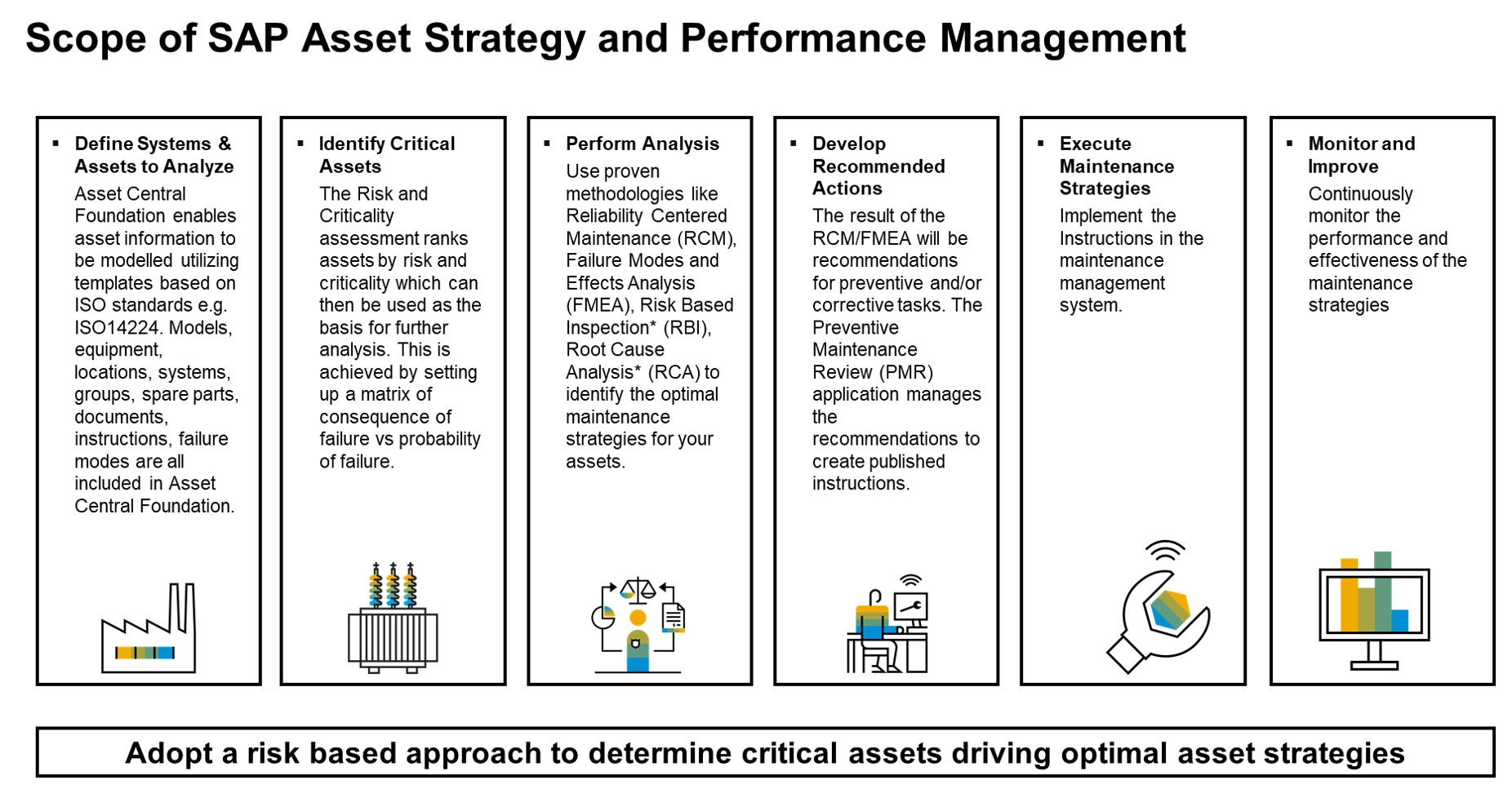 Sap Asset Strategy And Performance Management What S New In The