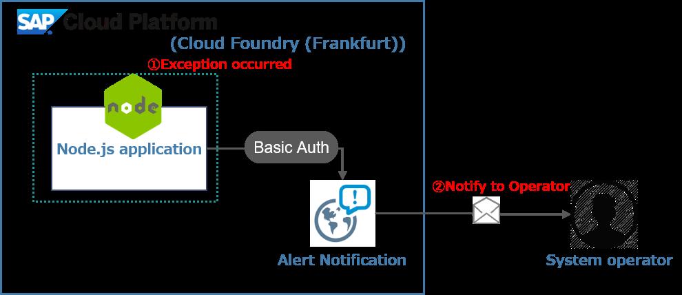 SAP Cloud Platform Alert Notification custom alerts from