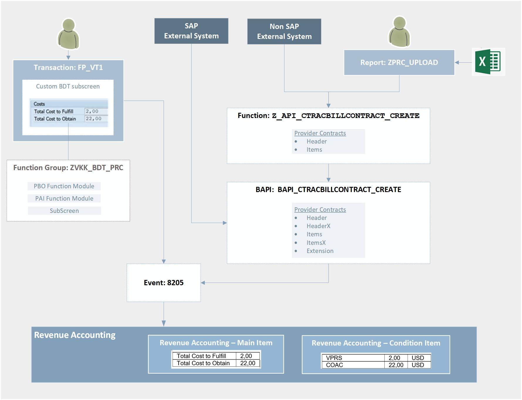 Custom Data from FI-CA to RAR (Part I -Overview) - SAP