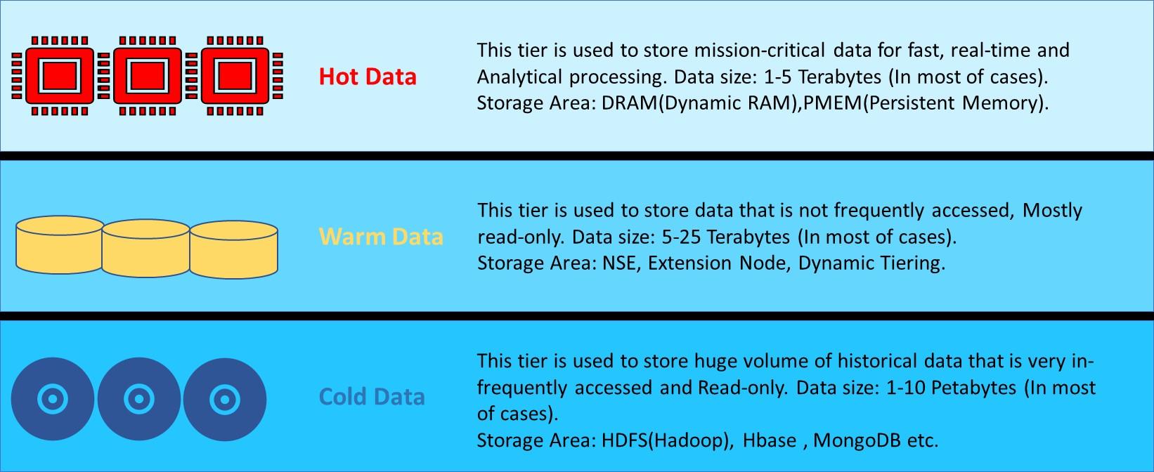 Increase HANA data capacity with – SAP HANA Native Storage