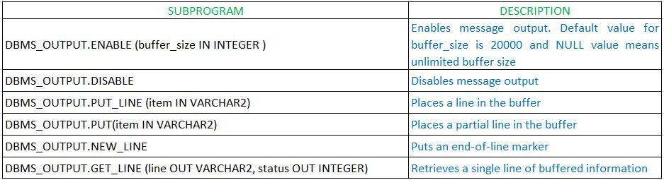 SAP Advanced SQL Migration  PL/SQL DBMS_OUTPUT package