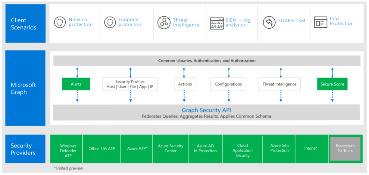 Microsoft Graph Security API Architecture