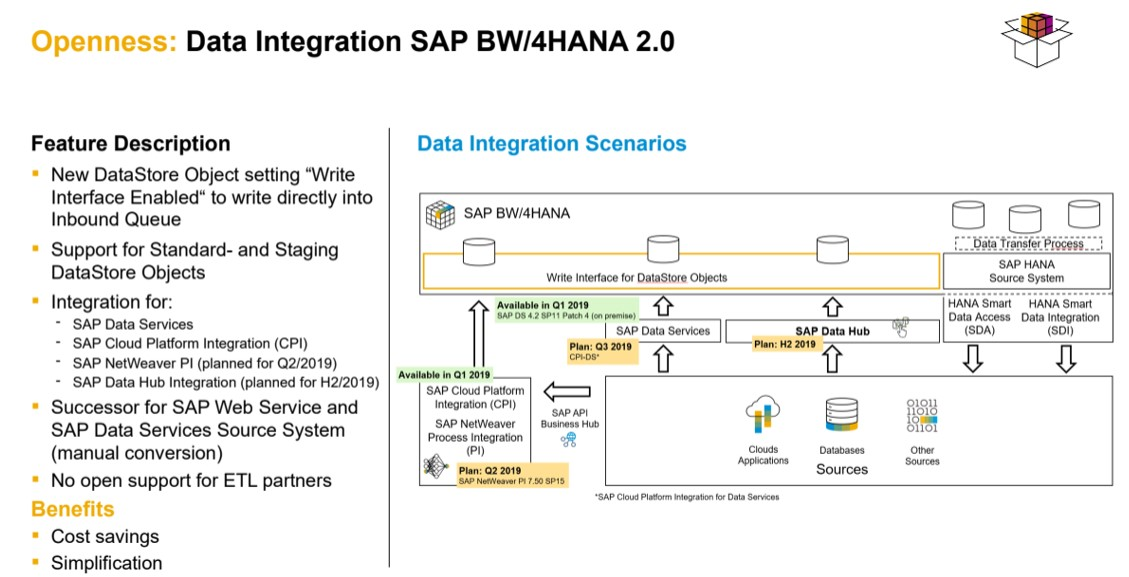 Data Integration with SAP BW/4HANA 2 0 | SAP Blogs