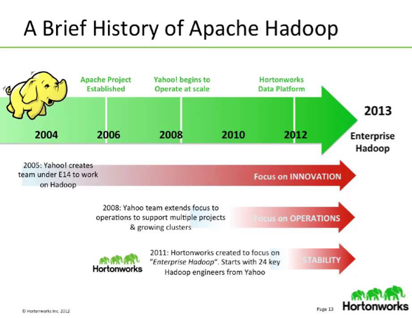 SAP Hana Technology and Hadoop Ecosystem   SAP Blogs