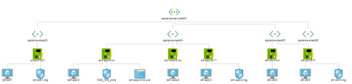 SAP Landscape Management on Microsoft Azure – Part 2 | SAP Blogs