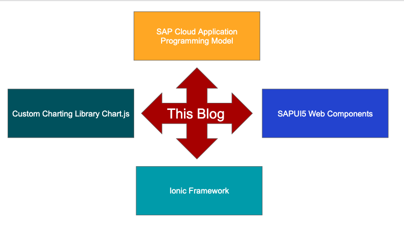 SAPUI5 Web Components with Ionic and CAPM | SAP Blogs