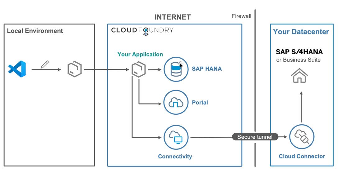 CloudFoundryFun #7 – Connect VS Code to deployed cloud
