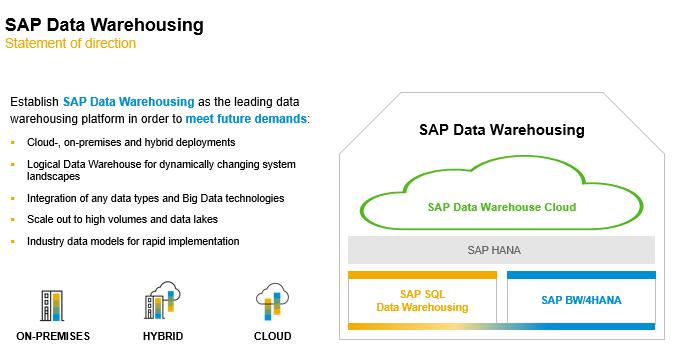 SAP Data Warehousing