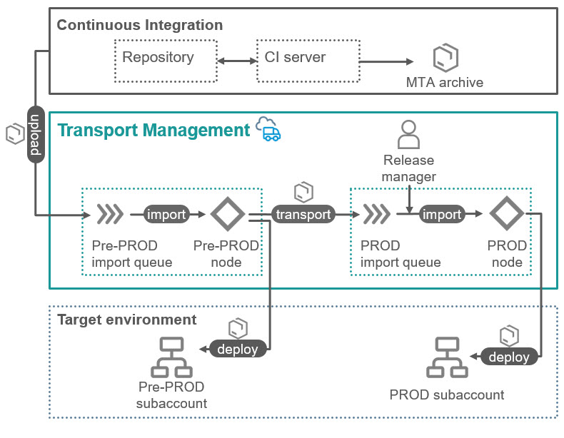 How to integrate SAP Cloud Platform Transport Management