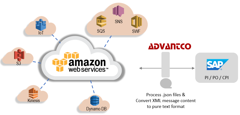 Integrating SAP and AWS Business Environments with the