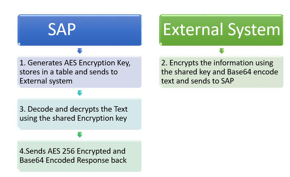 AES Encryption in ABAP   SAP Blogs