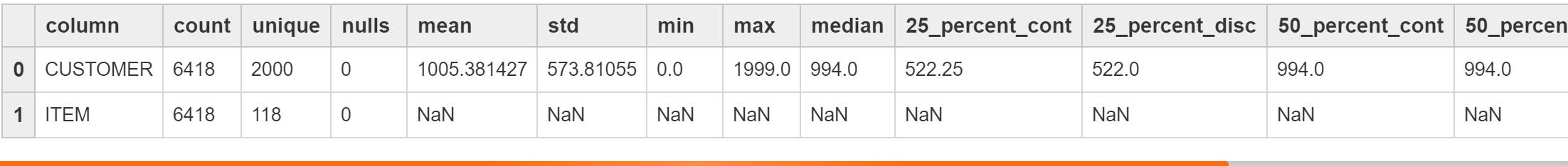 HANA ML Python APIs - Association Analysis Algorithms   SAP