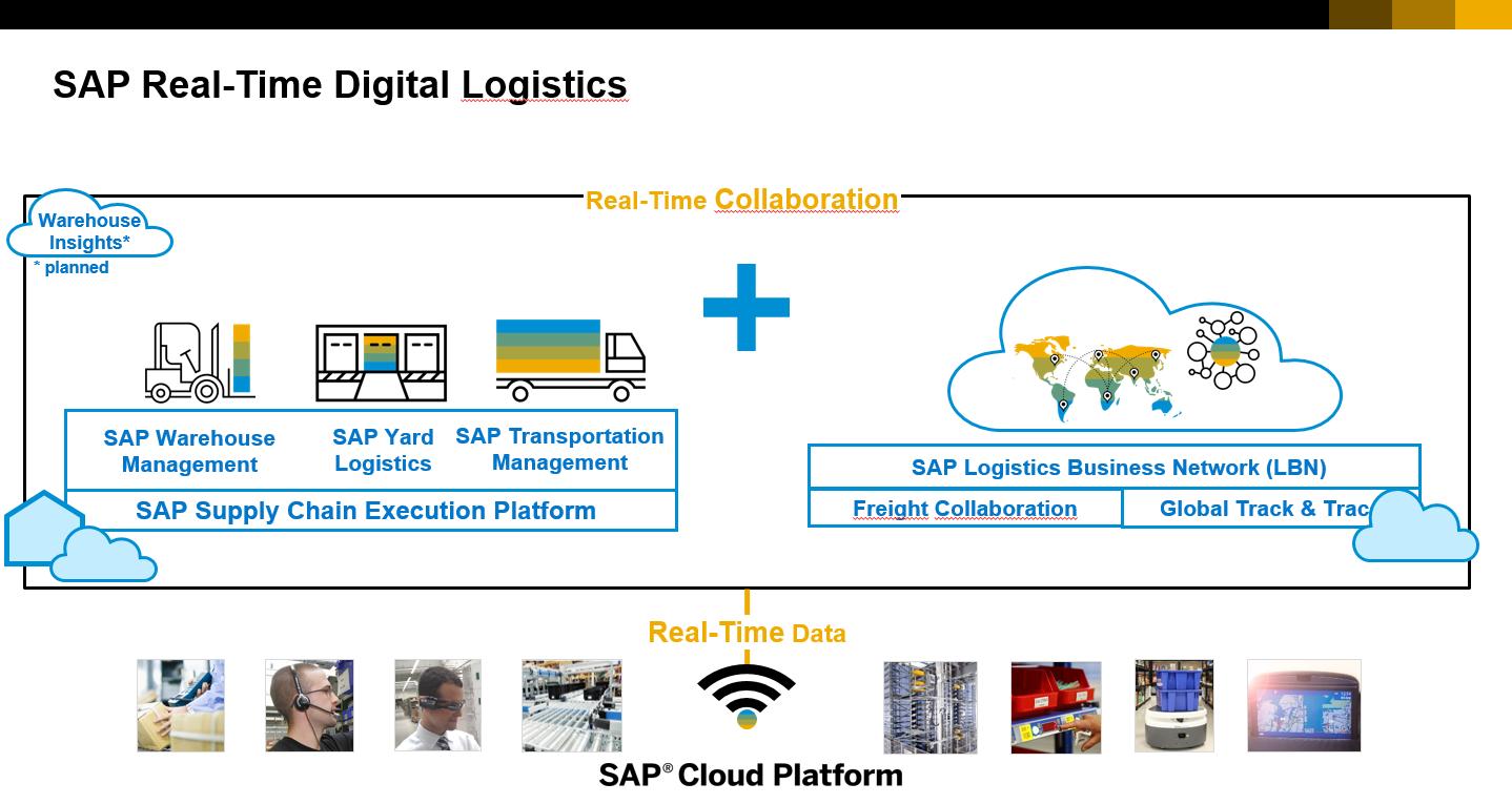 Overview SAP Digital Logistics Solutions for Retailers | SAP
