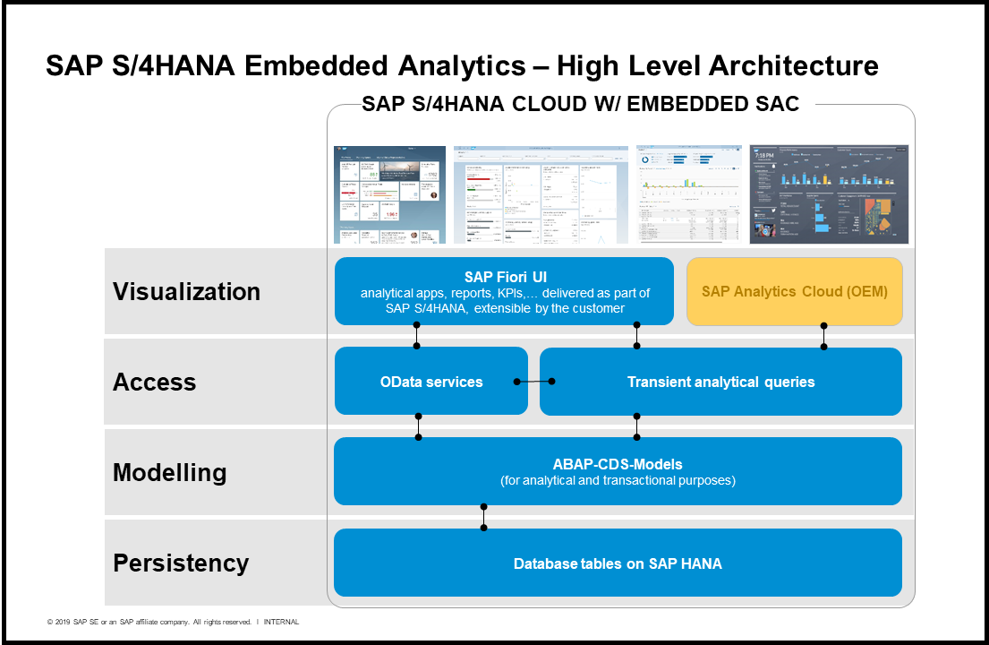 Fiori Q.Integrated Analytics Sap Analytics Cloud Now Embedded In Sap S