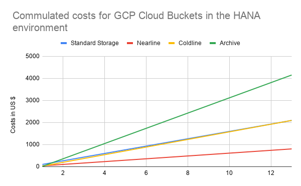 Commulated%20costs%20for%20GCP%20Cloud%20Buckets%20in%20the%20HANA%20environment