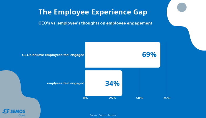 employee experience gap