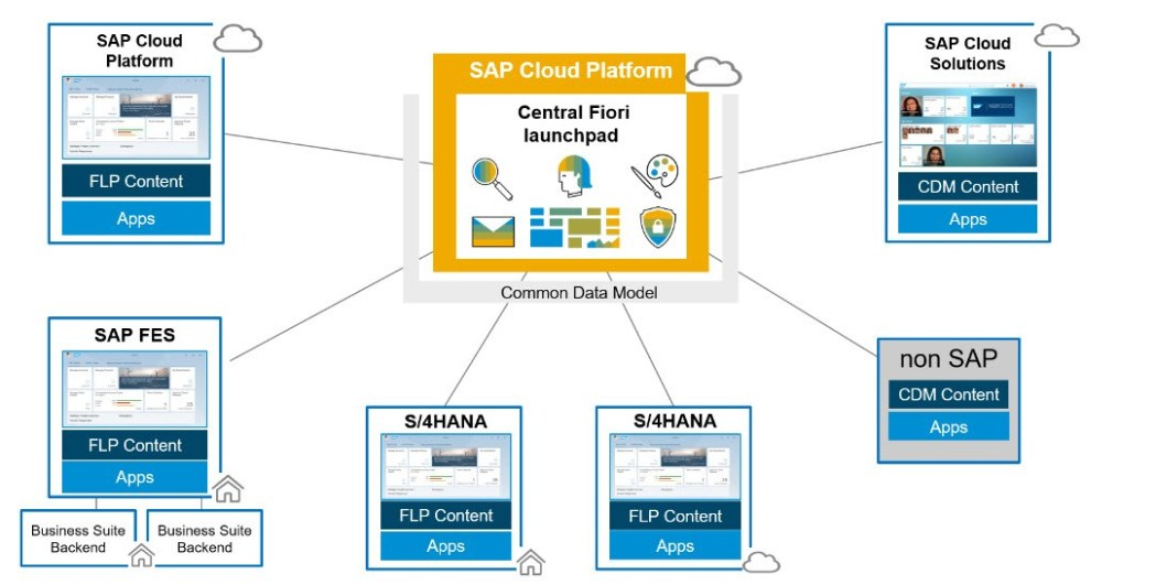 Building Portal Sites on SAP Cloud Platform Cloud Foundry – Consuming  Classic UIs and Fiori Apps from S/4HANA system | SAP Blogs