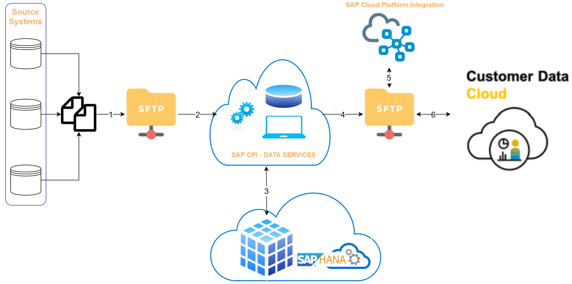 Migration of 30 Million Customers into C4/HANA Customer Data