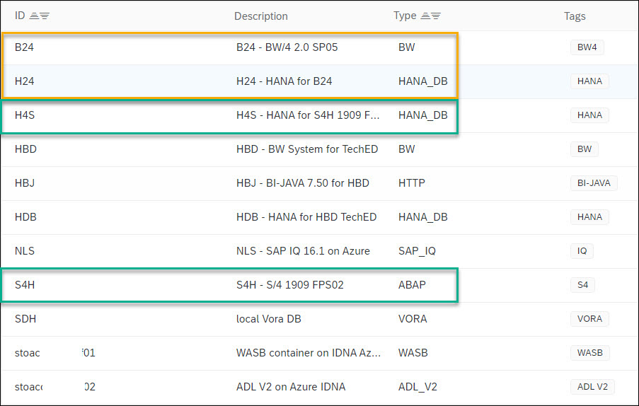 BW/4%20and%20S/4%20Connections%20rely%20on%20HANA_DB%20definitions