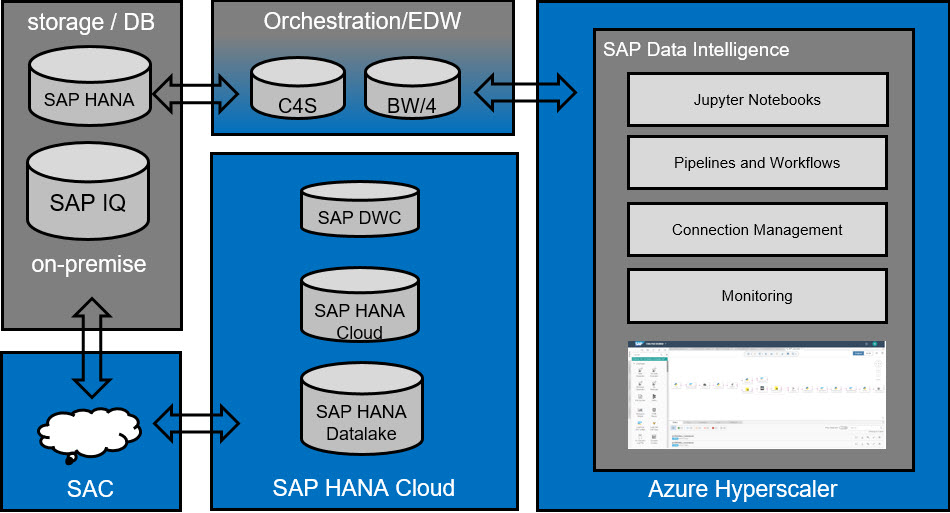 SAP%20open%20data%20platform%20-%20with%20existing%20components
