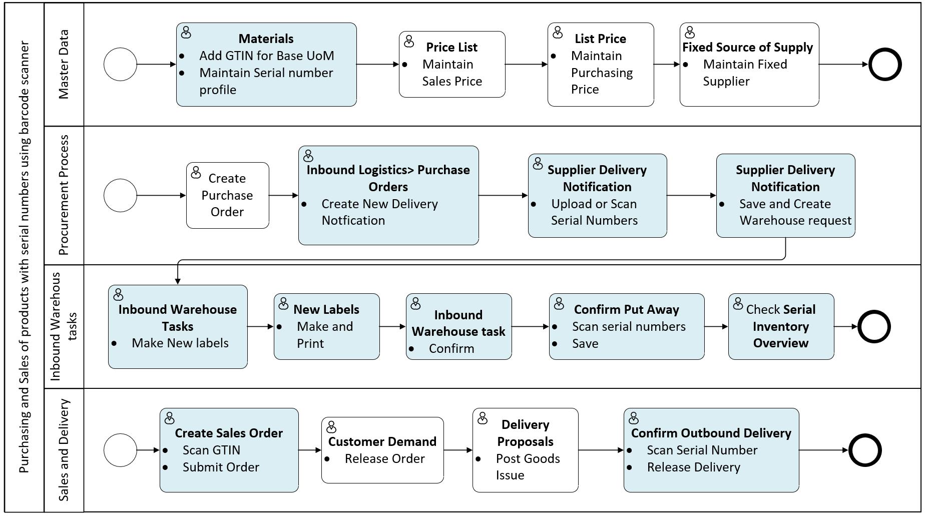 Barcode support in SAP Business ByDesign | SAP BlogsSAP Blogs