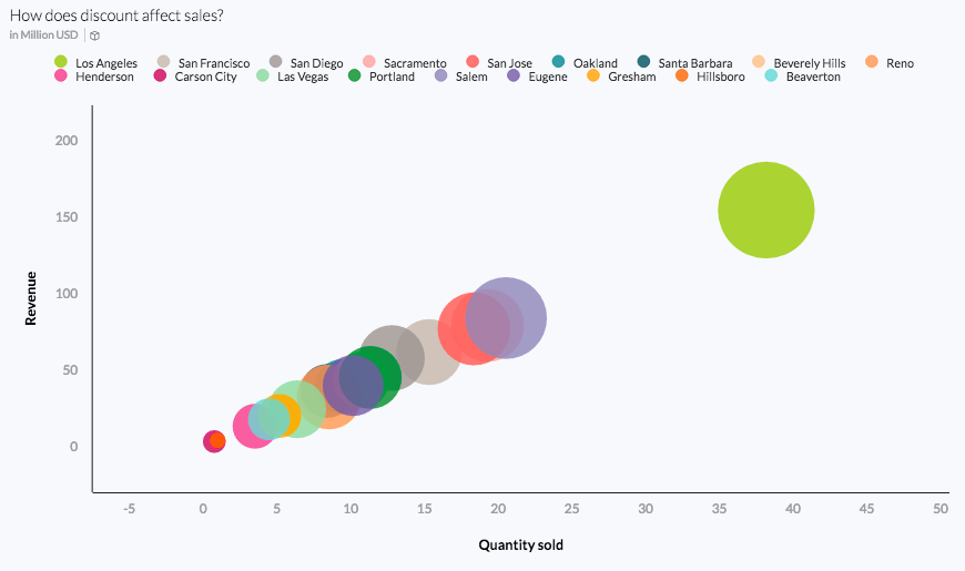 business intelligence features include charts, like bubble charts