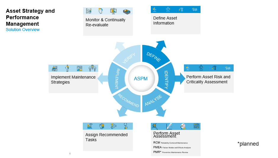Brief Overview Of Aspm And Master Data Setup Blog Series Part 1
