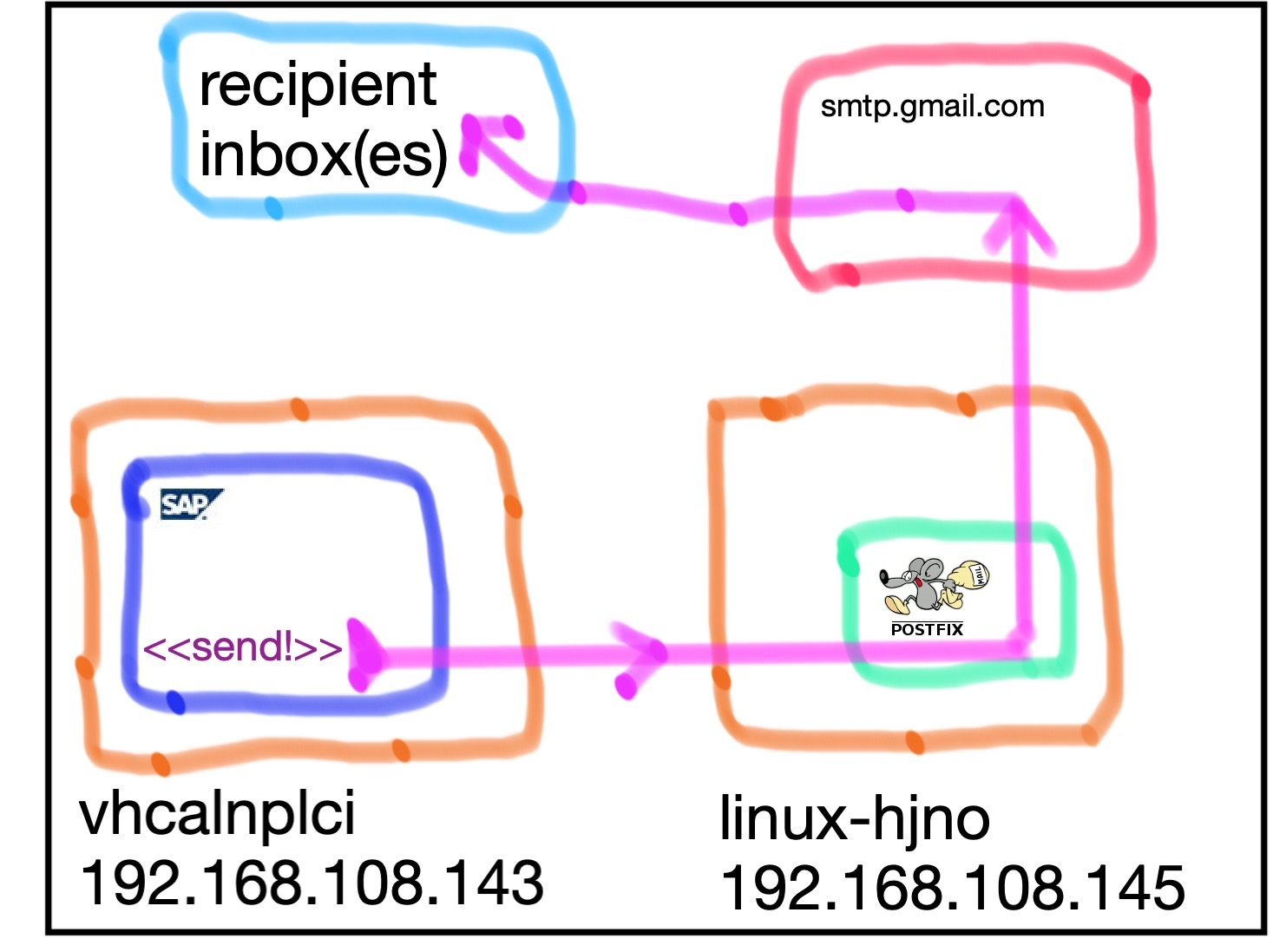 Send Email From Sap Netweaver Dev Edition Via Postfix And Gmail Sap Blogs