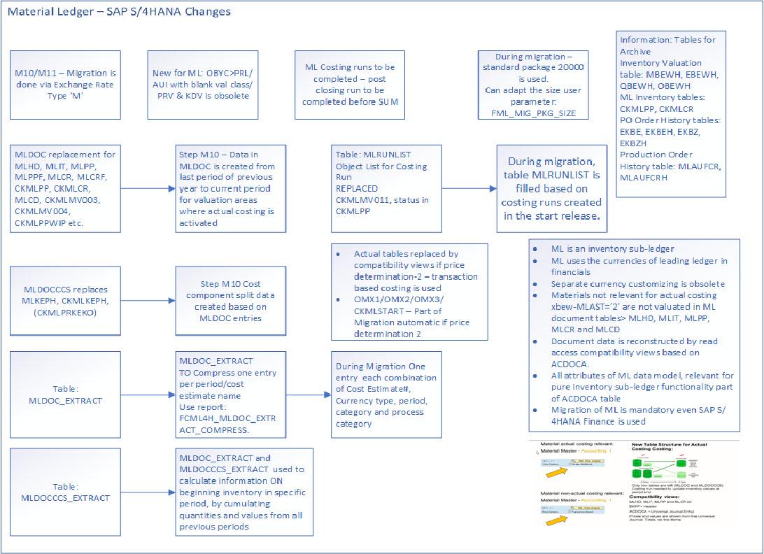 Simple Understanding Of Material Ledger In Sap S 4hana For Beginners Sap Blogs