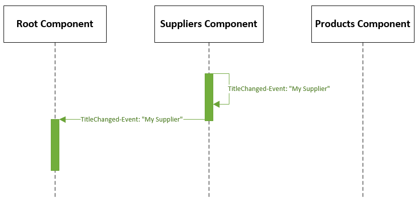 Scenario 1 - The title of the Suppliers Component is changed