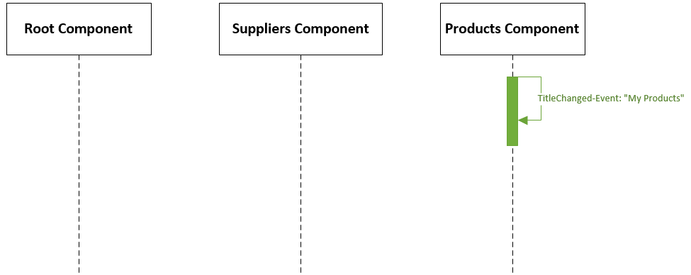 Scenario 2 - The title of the Products Component is changed