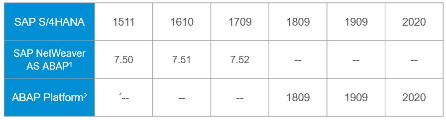 ABAP%20Stack%20for%20SAP%20S/4HANA
