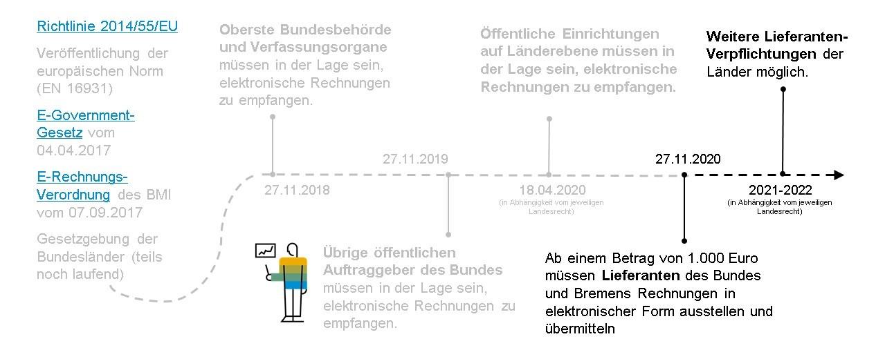 Meilensteine%20der%20elektronischen%20Rechnung%20in%20Deutschland%202014%20bis%202020%20und%202021