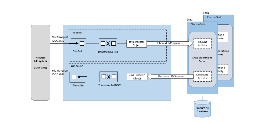 Integrate it! – SAP and MES integration. Step-by-step guide   SAP Blogs