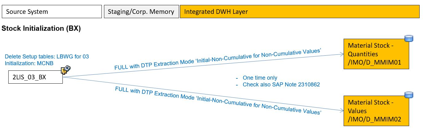 Avoid Issues When Using The Mm Inventory Management Standard Content Model In Sap Bw 4hana Sap Blogs