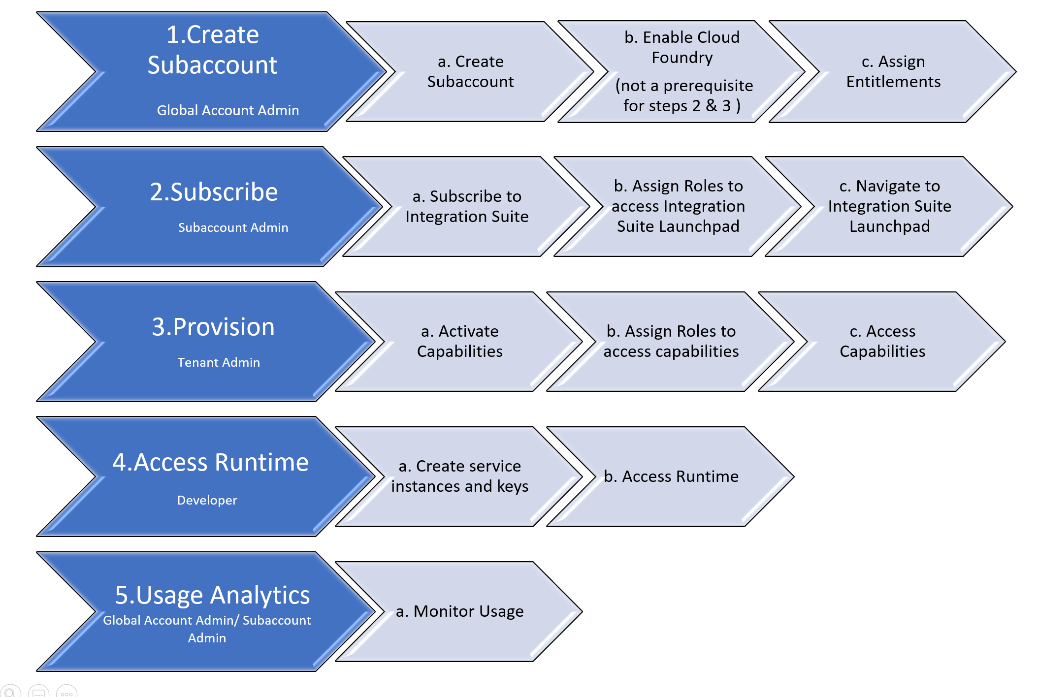 Integration%20Suite%20Tenant%20Provisioning%20-%20Overview