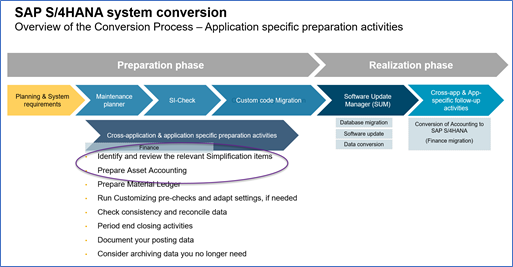 SAP%20S4HANA%20System%20Conversion%20Process%20Overview