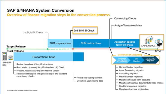 SAP%20S4HANA%20System%20Conversion%20with%20Simplification%20Item%20Check%20executions