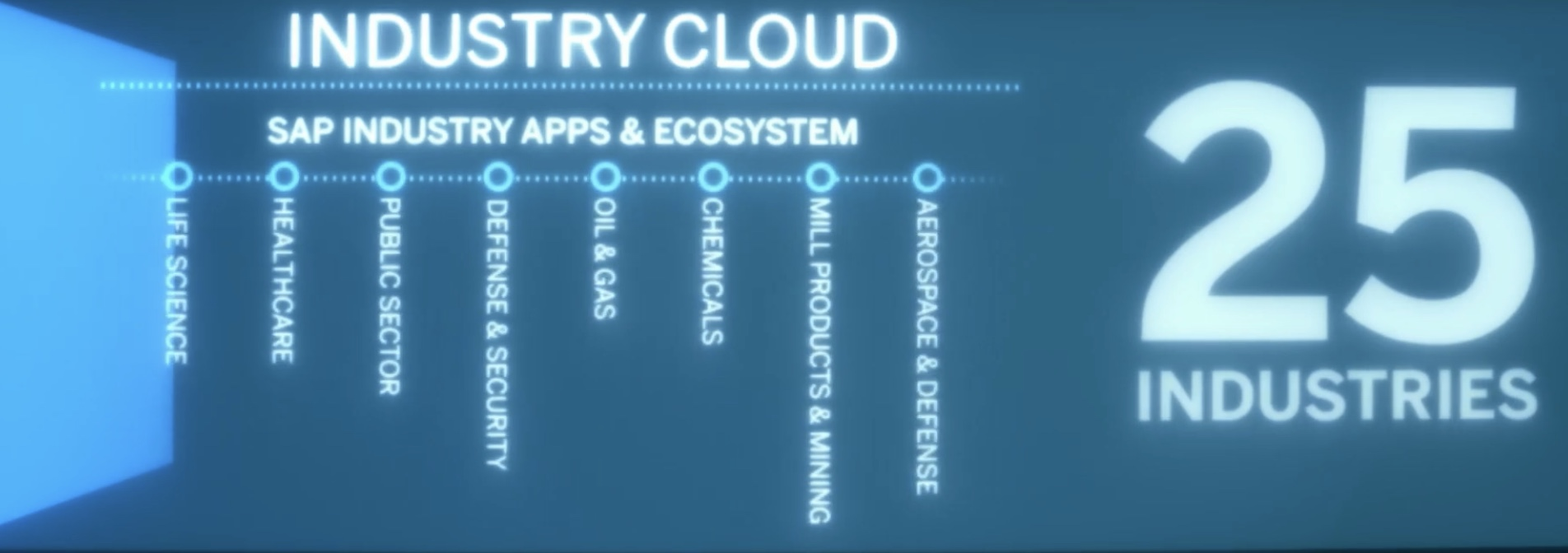 Industry%20Cloud%3A%20Cloud%20Native%20Industry%20Applications