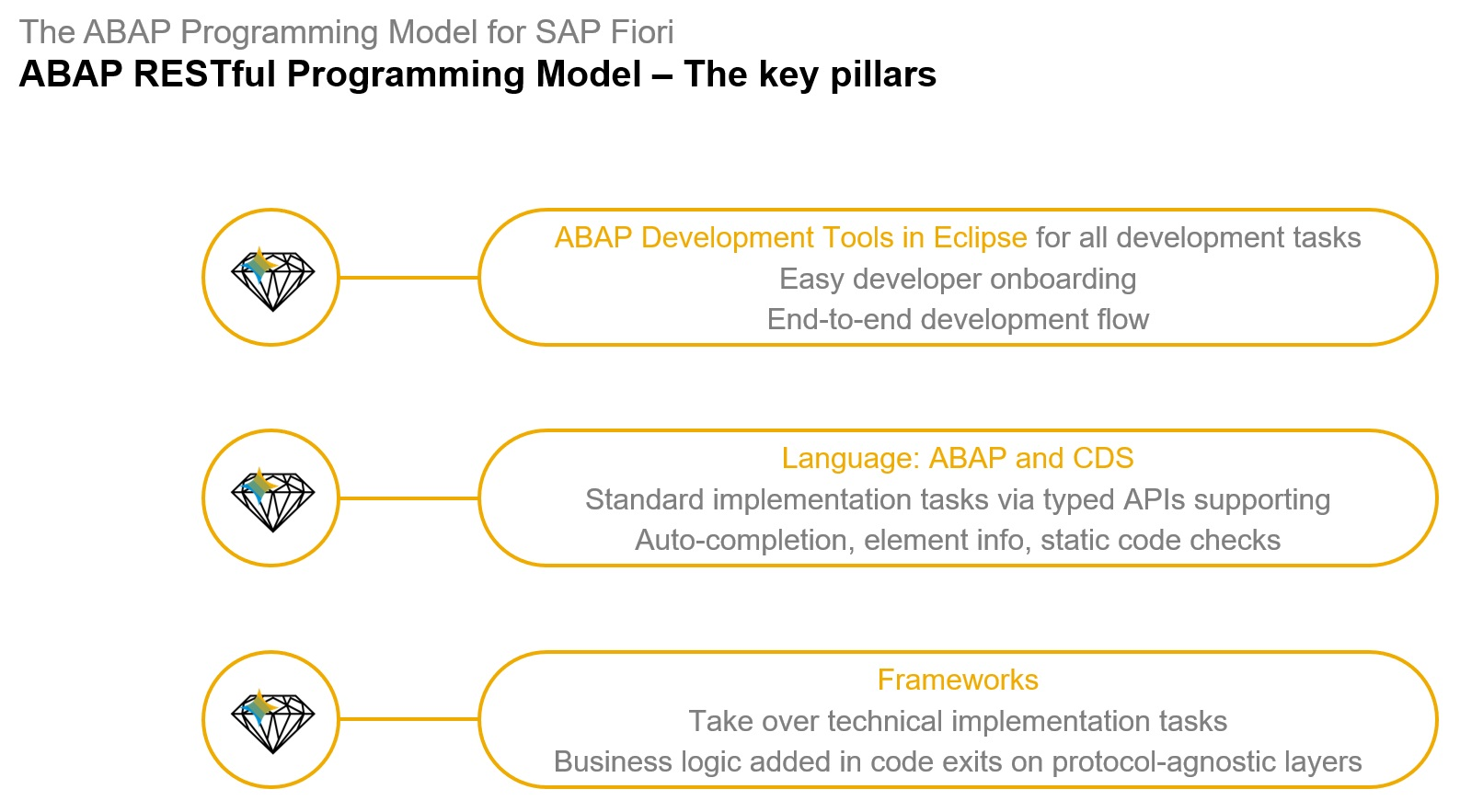 ABAP%20RESTful%20programming%20model%20-%20key%20pillars