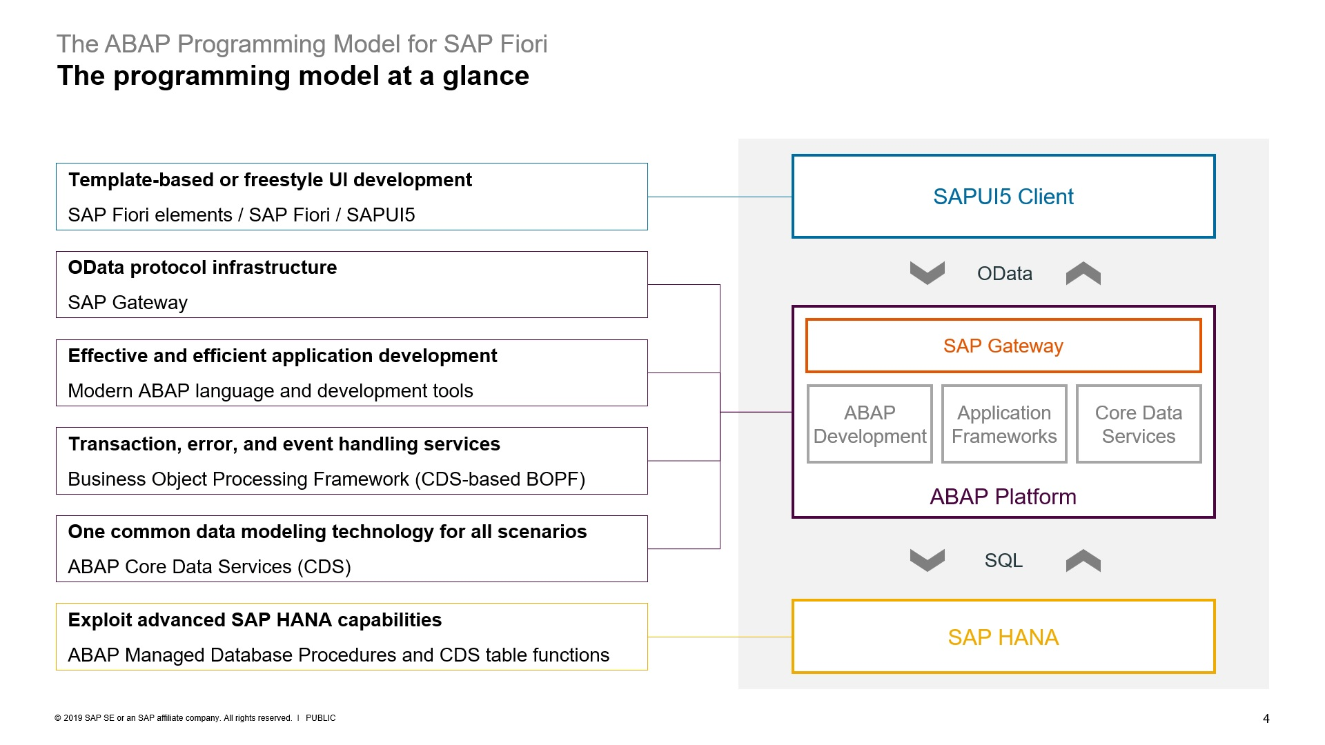 ABAP%20Programming%20model%20for%20SAP%20FIORI
