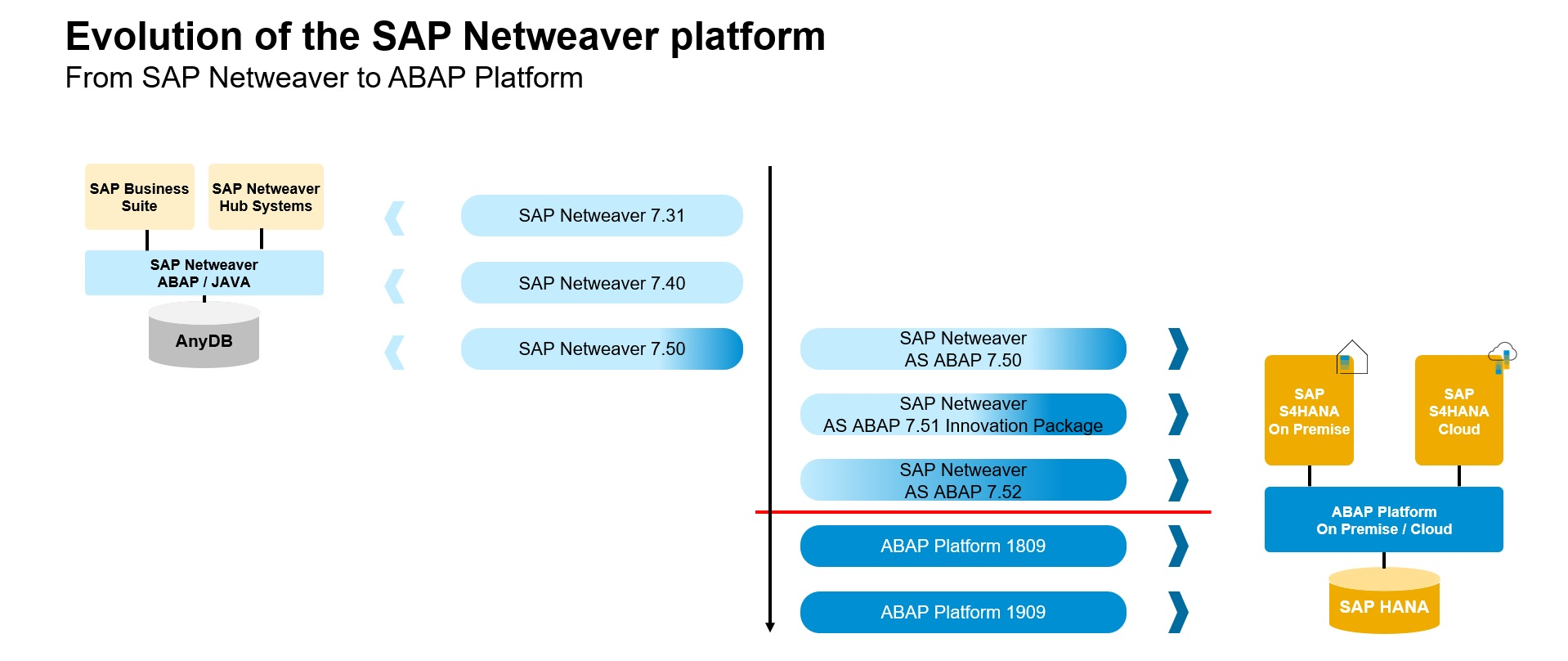 From%20SAP%20Netweaver%20AS%20ABAP%20to%20ABAP%20Platform